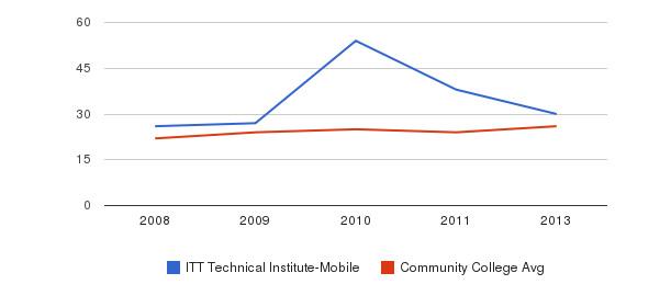 ITT Technical Institute-Mobile student staff&nbsp(2008-2013)