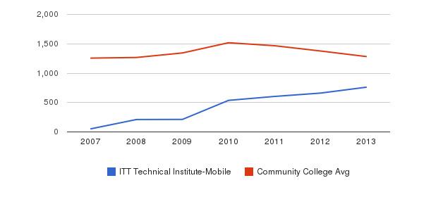 ITT Technical Institute-Mobile Total Enrollment&nbsp(2007-2013)