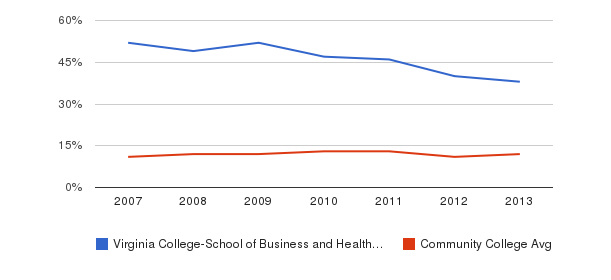 Virginia College-School of Business and Health-Chattanooga Black&nbsp(2007-2013)