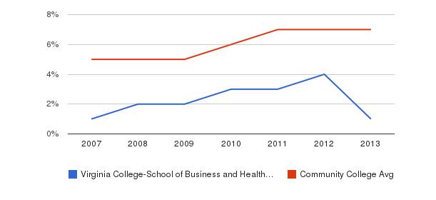 Virginia College-School of Business and Health-Chattanooga Hispanic&nbsp(2007-2013)