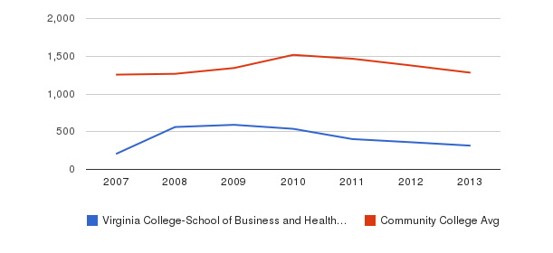 Virginia College-School of Business and Health-Chattanooga Total Enrollment&nbsp(2007-2013)