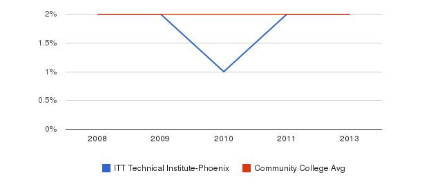 ITT Technical Institute-Phoenix Asian&nbsp(2008-2013)