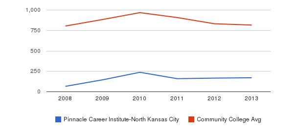 Pinnacle Career Institute-North Kansas City Full-Time Students&nbsp(2008-2013)