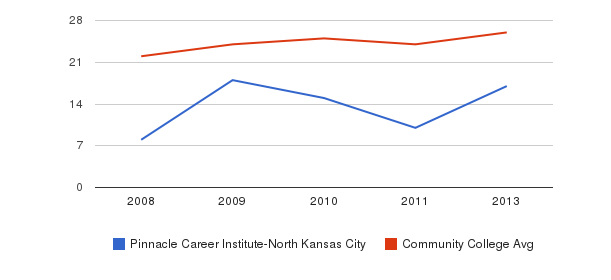 Pinnacle Career Institute-North Kansas City student staff&nbsp(2008-2013)