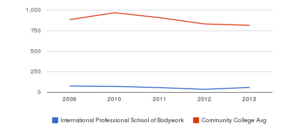 International Professional School of Bodywork Full-Time Students&nbsp(2009-2013)