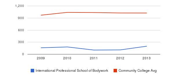 International Professional School of Bodywork Part-Time Students&nbsp(2009-2013)