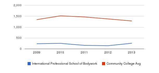 International Professional School of Bodywork Total Enrollment&nbsp(2009-2013)