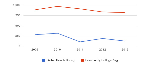 Global Health College Full-Time Students&nbsp(2009-2013)