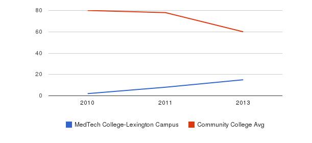 MedTech College-Lexington Campus Total Faculty&nbsp(2010-2013)