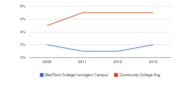 MedTech College-Lexington Campus Hispanic&nbsp(2009-2013)