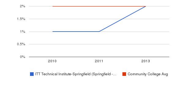 ITT Technical Institute-Springfield (Springfield - 65807) Asian&nbsp(2010-2013)