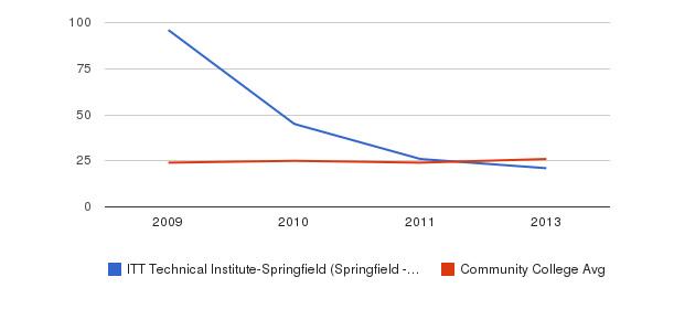 ITT Technical Institute-Springfield (Springfield - 65807) student staff&nbsp(2009-2013)