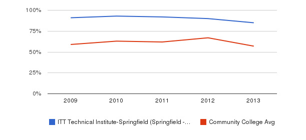 ITT Technical Institute-Springfield (Springfield - 65807) White&nbsp(2009-2013)