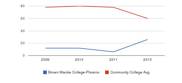 Brown Mackie College-Phoenix Total Faculty&nbsp(2009-2013)