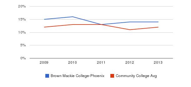 Brown Mackie College-Phoenix Black&nbsp(2009-2013)
