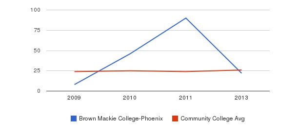 Brown Mackie College-Phoenix student staff&nbsp(2009-2013)