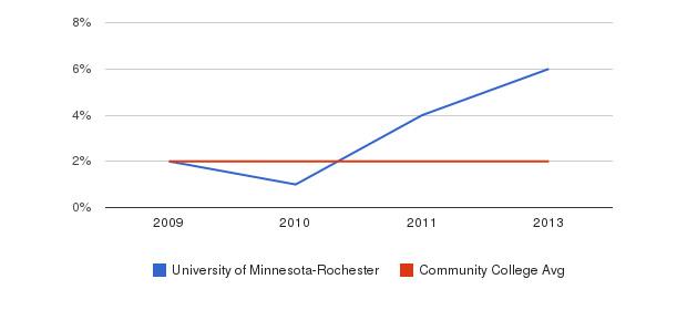 University of Minnesota-Rochester Asian&nbsp(2009-2013)
