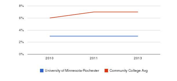 University of Minnesota-Rochester Hispanic&nbsp(2010-2013)