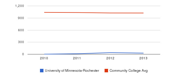 University of Minnesota-Rochester Part-Time Students&nbsp(2010-2013)