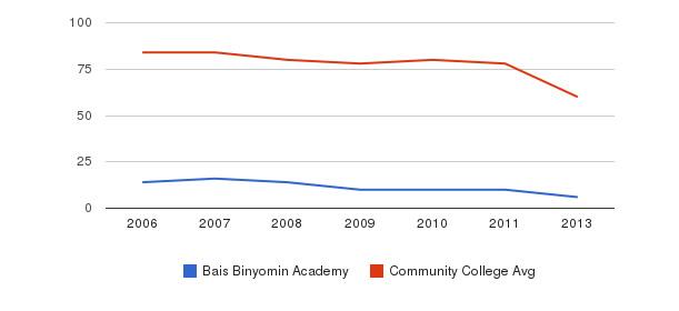 Bais Binyomin Academy Total Faculty&nbsp(2006-2013)