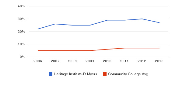 Heritage Institute-Ft Myers Hispanic&nbsp(2006-2013)