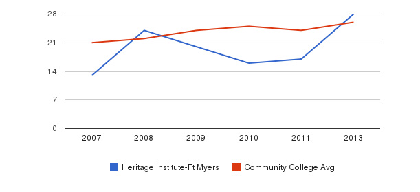 Heritage Institute-Ft Myers student staff&nbsp(2007-2013)