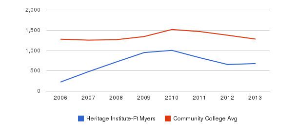 Heritage Institute-Ft Myers Total Enrollment&nbsp(2006-2013)