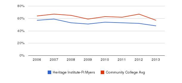 Heritage Institute-Ft Myers White&nbsp(2006-2013)