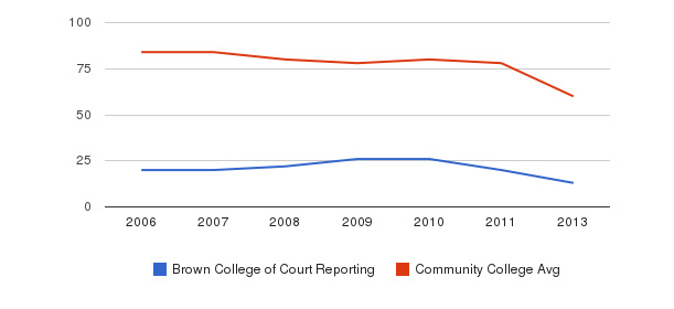 Brown College of Court Reporting Total Faculty&nbsp(2006-2013)