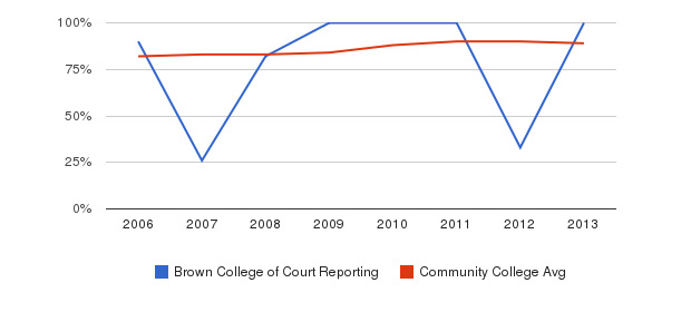 Brown College of Court Reporting % Students Receiving Some Financial Aid&nbsp(2006-2013)