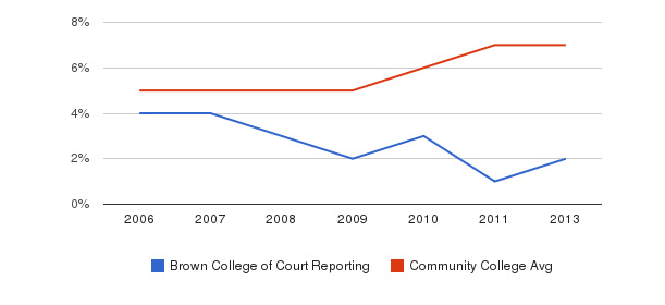 Brown College of Court Reporting Hispanic&nbsp(2006-2013)