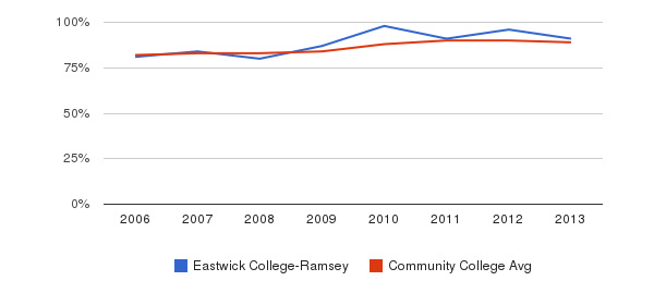 Eastwick College-Ramsey % Students Receiving Some Financial Aid&nbsp(2006-2013)