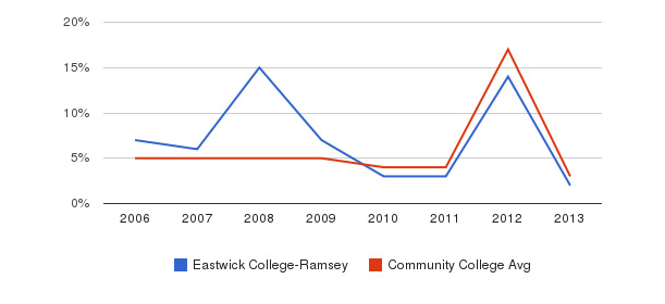 Eastwick College-Ramsey Unknown&nbsp(2006-2013)
