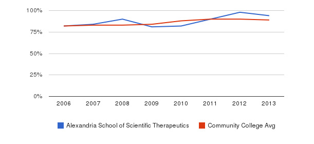 Alexandria School of Scientific Therapeutics % Students Receiving Some Financial Aid&nbsp(2006-2013)