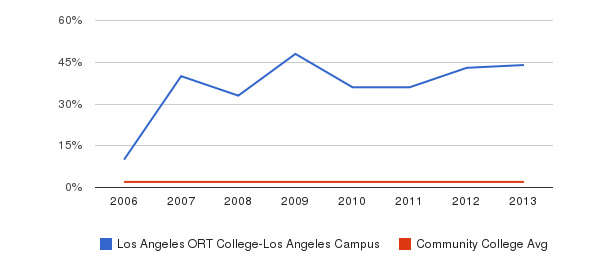 Los Angeles ORT College-Los Angeles Campus Asian&nbsp(2006-2013)