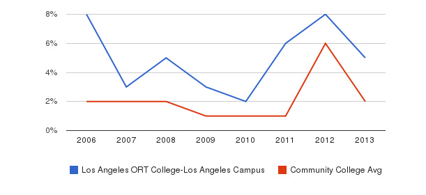 Los Angeles ORT College-Los Angeles Campus non_resident&nbsp(2006-2013)
