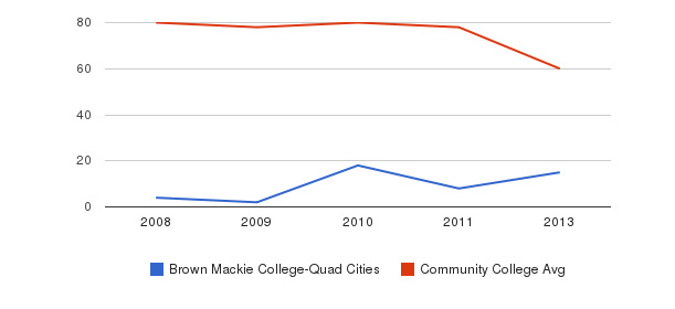 Brown Mackie College-Quad Cities Total Faculty&nbsp(2008-2013)
