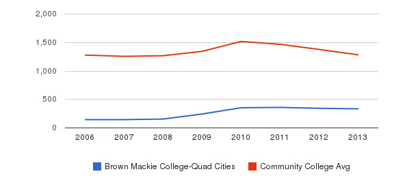 Brown Mackie College-Quad Cities Total Enrollment&nbsp(2006-2013)