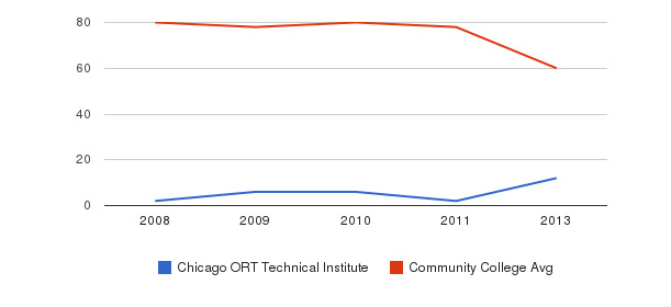 Chicago ORT Technical Institute Total Faculty&nbsp(2008-2013)