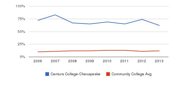 Centura College-Chesapeake Black&nbsp(2006-2013)