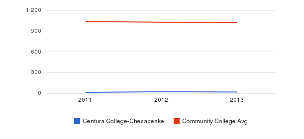 Centura College-Chesapeake Part-Time Students&nbsp(2011-2013)