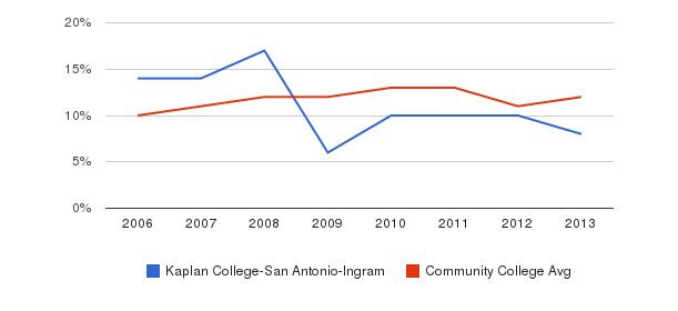 Kaplan College-San Antonio-Ingram Black&nbsp(2006-2013)