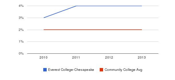 Everest College-Chesapeake More&nbsp(2010-2013)