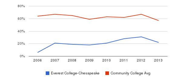 Everest College-Chesapeake White&nbsp(2006-2013)