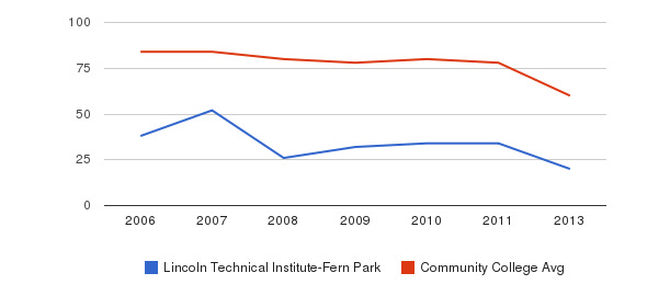 Lincoln Technical Institute-Fern Park Total Faculty&nbsp(2006-2013)