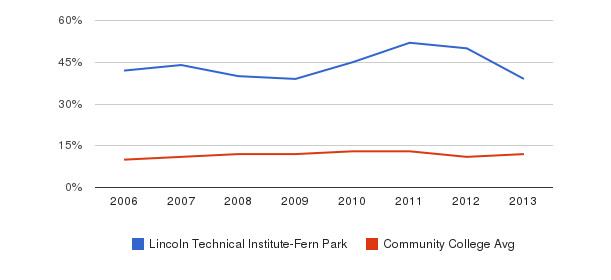 Lincoln Technical Institute-Fern Park Black&nbsp(2006-2013)