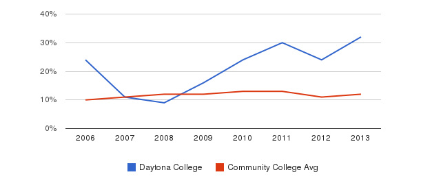 Daytona College Black&nbsp(2006-2013)