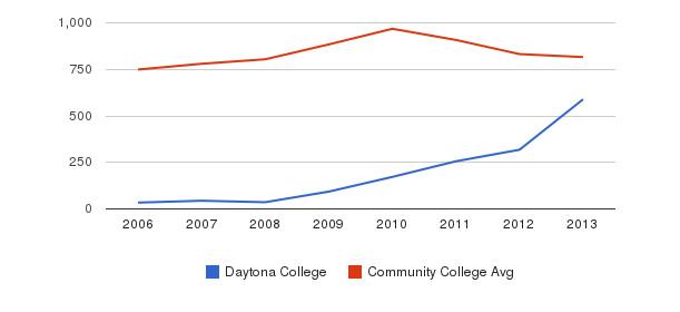 Daytona College Full-Time Students&nbsp(2006-2013)