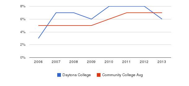Daytona College Hispanic&nbsp(2006-2013)
