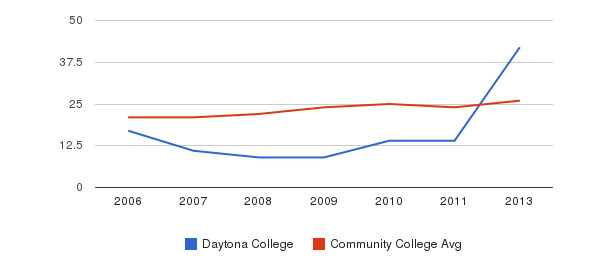 Daytona College student staff&nbsp(2006-2013)